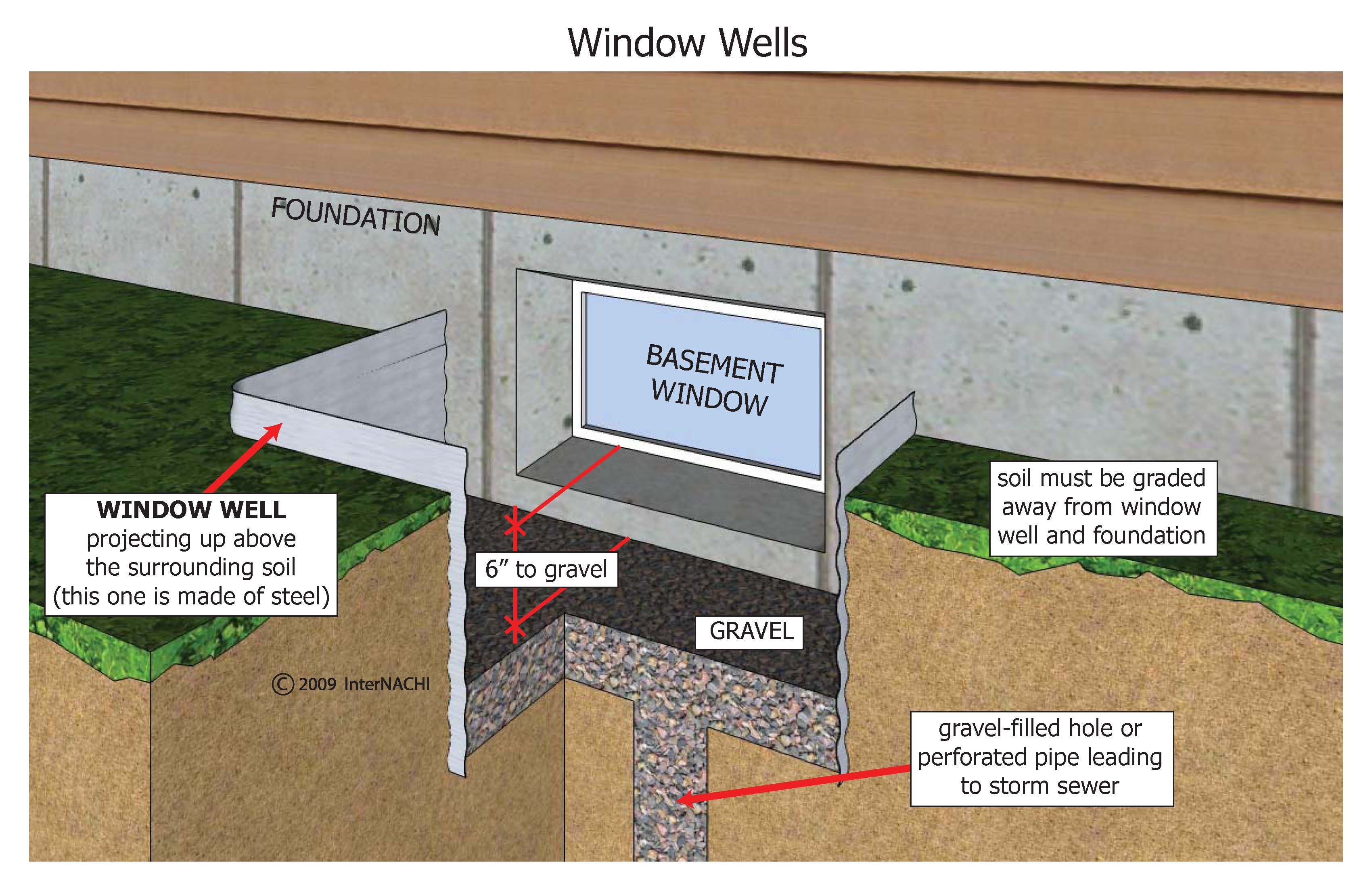 Window Well Image Home Inspection