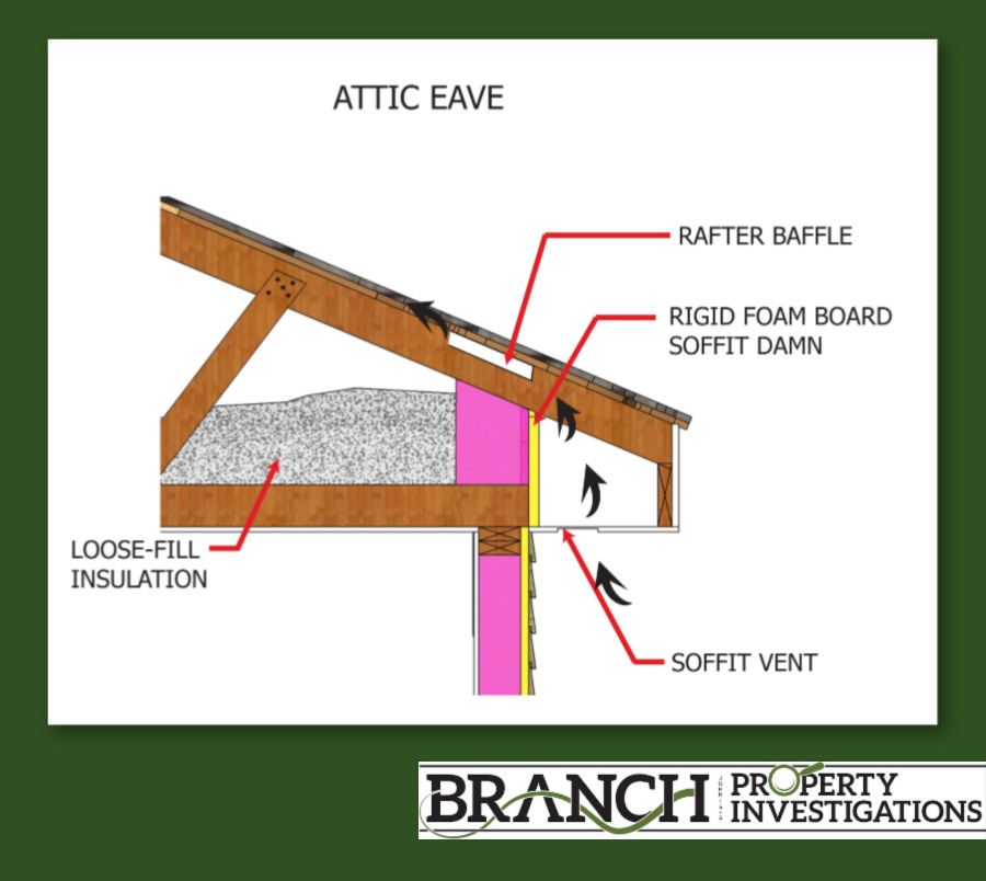 attic eave, loose fill insulation