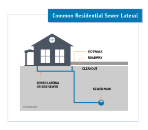 residential sewer