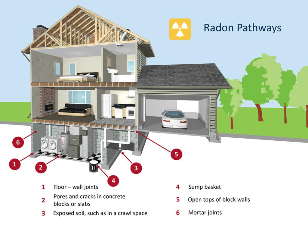 radon housepath