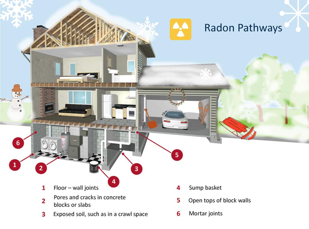stack effect radon